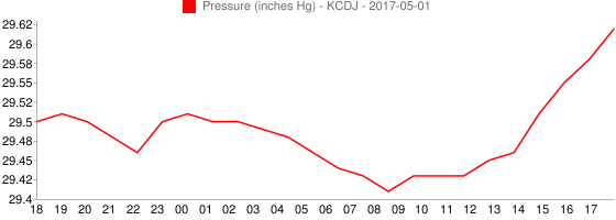 Chillicothe (MO) United States  city images : KCDJ Graphs of Temperature, Dewpoint and Pressure 2016 08 18