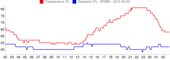 KFMM Temperature, Dewpoint Graph